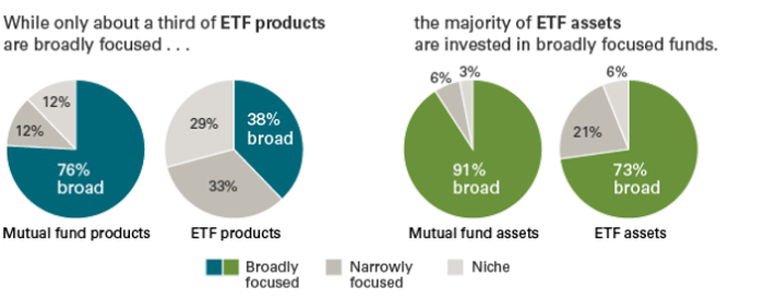 Pie charts showing that ETF and mutual fund assets are mostly broadly focused, while about 1/3 of actual ETFs are broadly focused (vs. 76% of mutual funds).