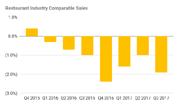 A chart of restaurant industry comparable sales. The figure has been negative since Q1 2016, bottoming at 2.4% in Q4 2016. The last quarter of 2017 was down 1.9%.