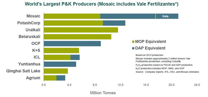 A chart showing Mosaic's position in the global potash and phosphate market against competitors.