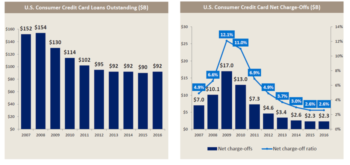 Charts of Bank of America's credit card loan portfolio and charge off rate.