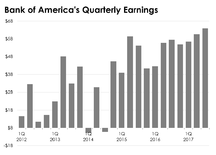 Bar chart of Bank of America's quarterly earnings.