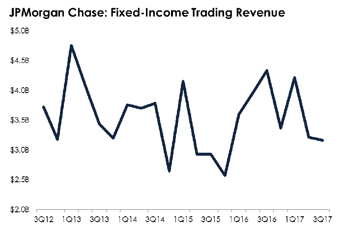 Line chart tracking JPMorgan Chase's trading results.