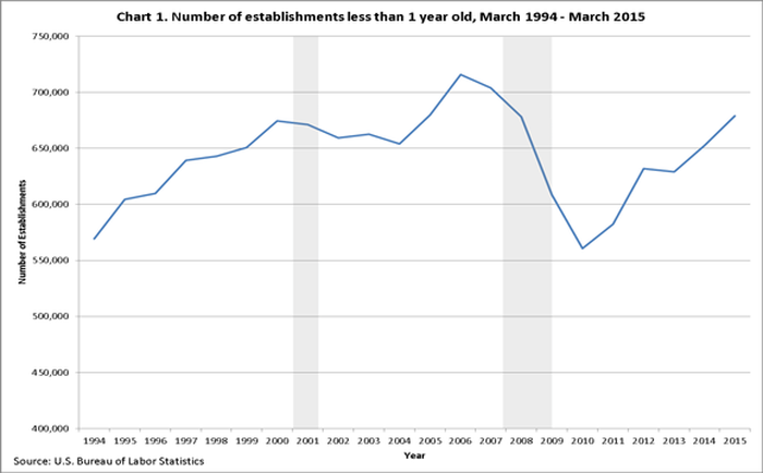 Line graph of new U.S. businesses less than 1 year old. The trend has been up since 2010.