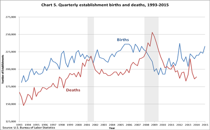 Quarterly trend of business births and deaths. The birth trend has been up since 2010.