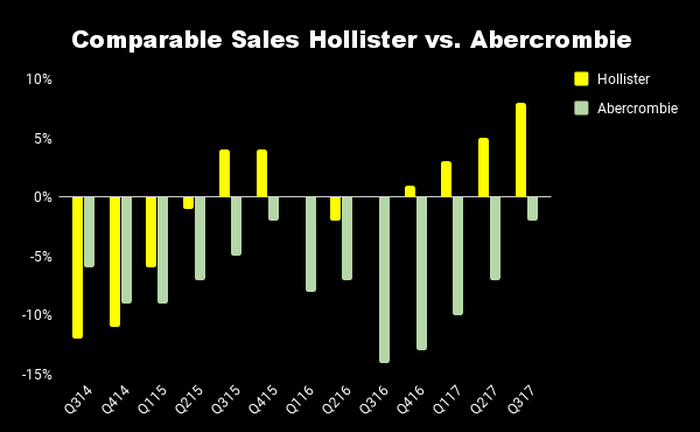 Chart of quarterly comparable sales by Abercrombie & Fitch brand