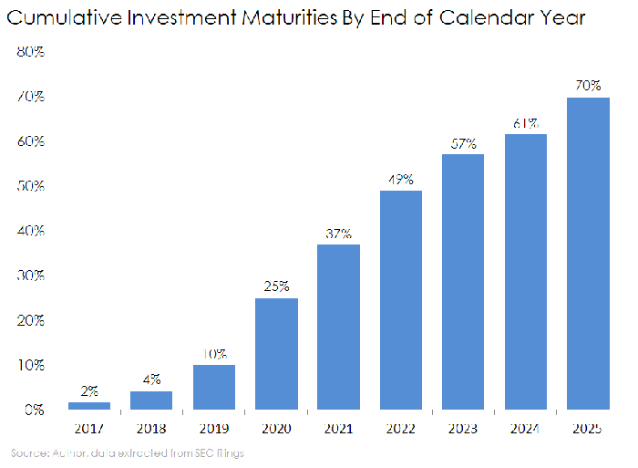 Bar chart of Triangle Capital's cumulative investment maturities