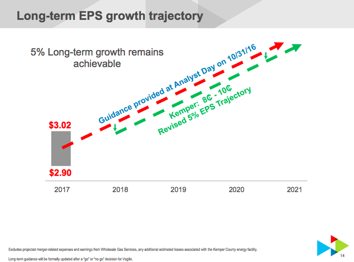 Southern Company's growth projection, taking into account construction troubles