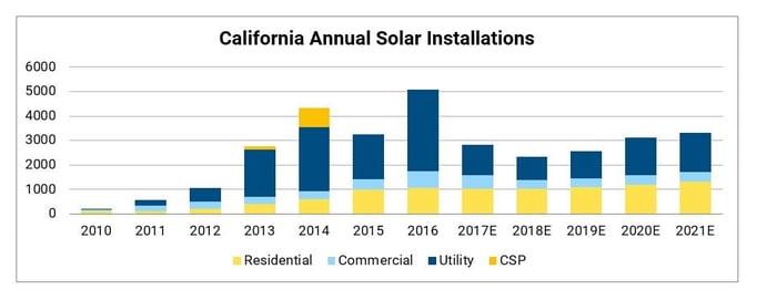 Gráfico das instalações solares da Califórnia por ano.