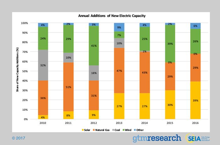 Gráfico de instalações de energia por ano.