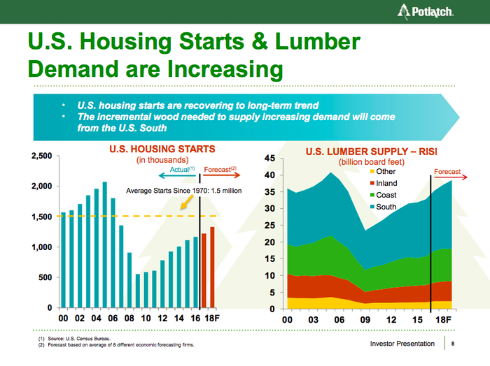 Potlatch's expectation of continued increases in U.S. housing construction growth shown in two charts.