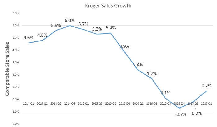 Kroger sales growth by quarter.