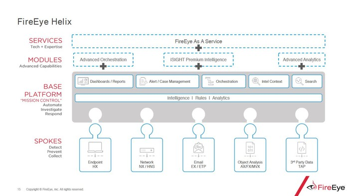 "FireEye's Helix platform architecture. ""Spokes"" on the bottom layer include network security products and endpoint security products. The middle layer is a base platform of intelligence, rules, and analytics. Above that are modules and services."