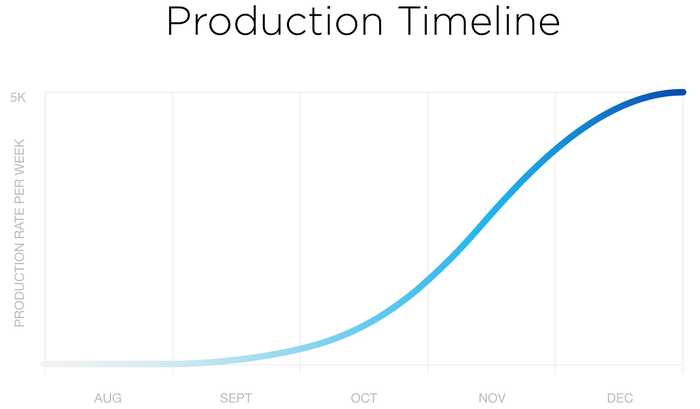 A chart showing the expected S-curve for Tesla's Model-3 production ramp-up