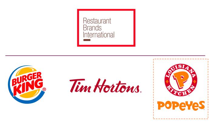 Restaurant Brands International logo above the logos of Burger King, Tim Hortons, and Popeyes Louisiana Kitchen.