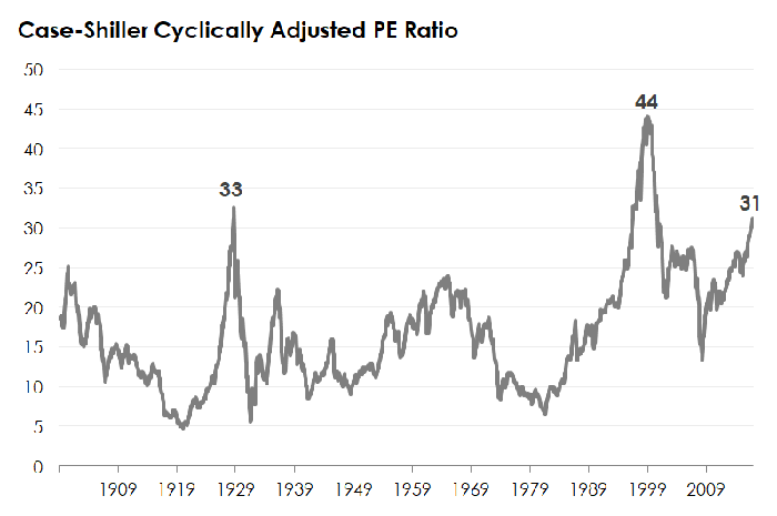 A line chart tracking the Case-Shiller P/E ratio.
