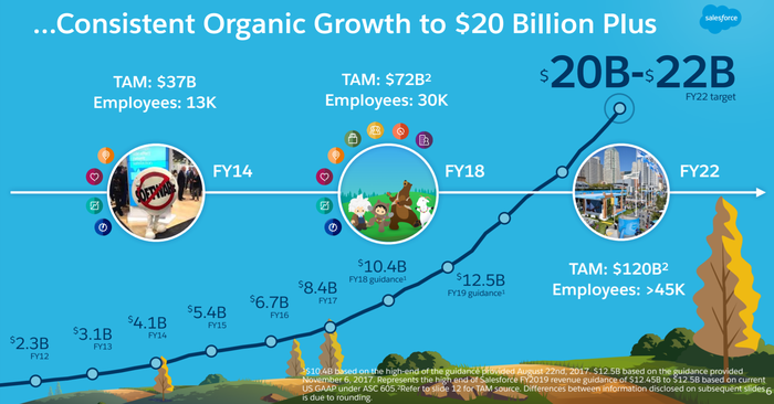 A Salesforce line chart showing the company's goal of getting to $20 billion in revenue in four years, with its total addressable market growing to $120 billion.