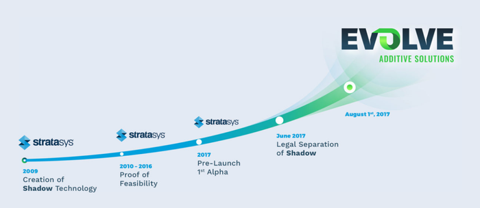 Timeline showing Evolve's 3D printing tech from creation at Stratasys in 2009 to proof concept from 2010 through 2016 to the pre-launch phase of the release cycle in 2017, with June 2017 being when Evolve legally separated from Stratasys, becoming a subsidiary.