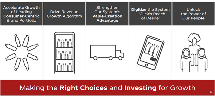 """Chart of 5 Key Strategies: """"Accelerate Growth of Leading Consumer-Centric Brand, Drive Revenue Growth, Strengthen System's Value-Creation Advantage, Digitize the System, Unlock the Power of Our People"""""""