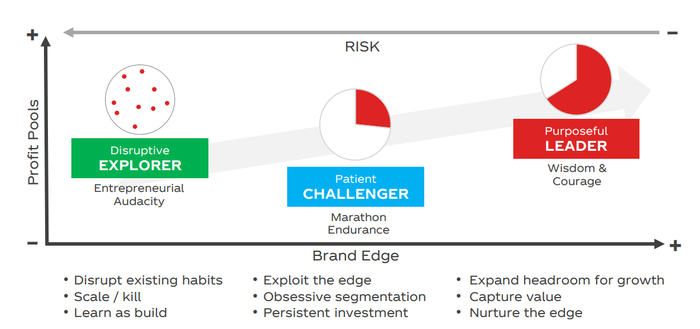 """Chart showing three milestones of a brand's progress: """"Explorer,"""" """"Challenger,"""" and """"Leader."""""""