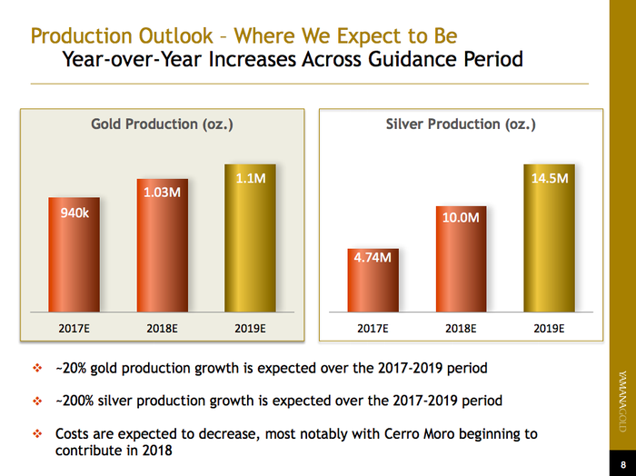 Bar charts depicting Yamana Gold's production projections, showing increasing production over the next few years