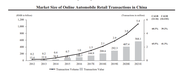 Chart showing growth of Chinese Internet-based auto transactions