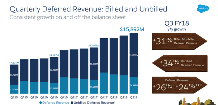 Salesforce's combined billed and unbilled deferred revenue rose to $15.9 billion in the third quarter.