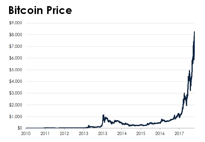 A line chart tracking the price of bitcoin.
