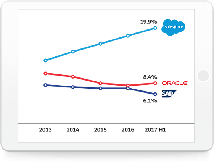 A line chart showing salesforce.com's rising share of global CRM revenue