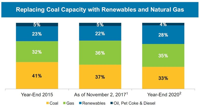 Chart showing AES Corp's fuel-wise capacity generation for 2015, 2017, and 2020 estimated.