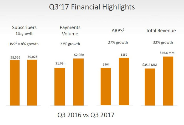 Q3 2017 bar charts showing 8% high value subscriber growth, 23% payments growth, 27% average revenue per subscriber growth, and 32% overall revenue growth.