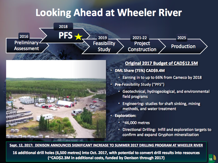 A timeline for Denison's Wheeler River mine showing that it won't produce until 2025