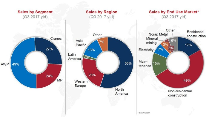 Pie charts showing Terex's sales by segment, region, and end-use market.