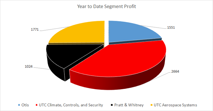 A pie chart of year-to-date segment profit.