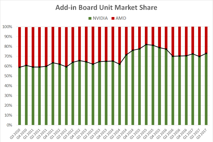 A chart showing NVIDIA's and AMD's add-in board unit market share over the past seven years.