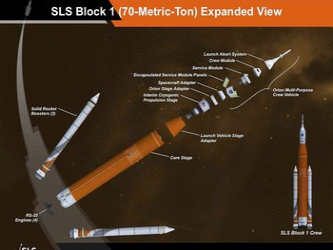 SLS diagram