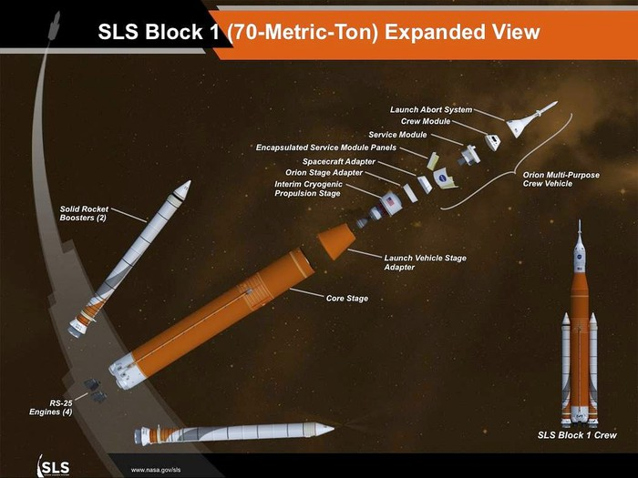 Diagram of the Space Launch System rocket