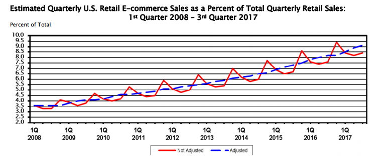 Census Bureau chart showing growth of e-commerce