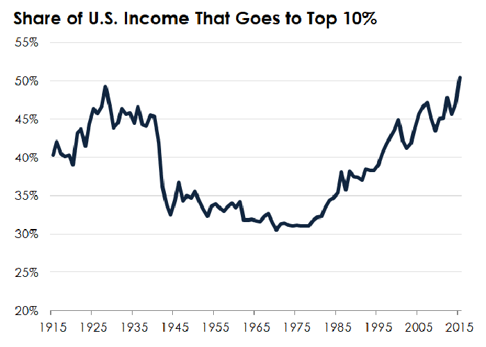 A line chart showing the trend in income inequality in the United States.