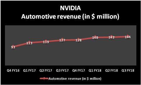 NVIDIA automotive revenue growth chart