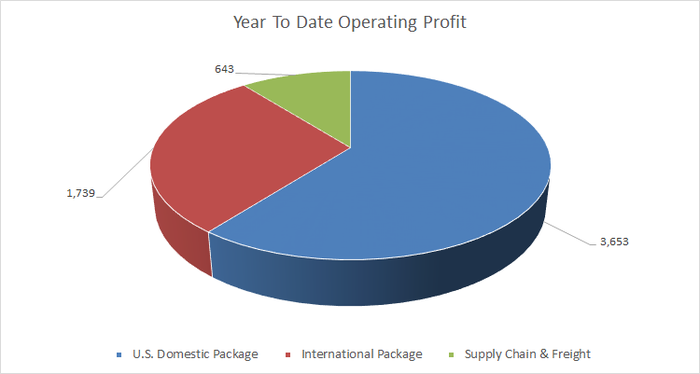 UPS year to date operating profit by segment