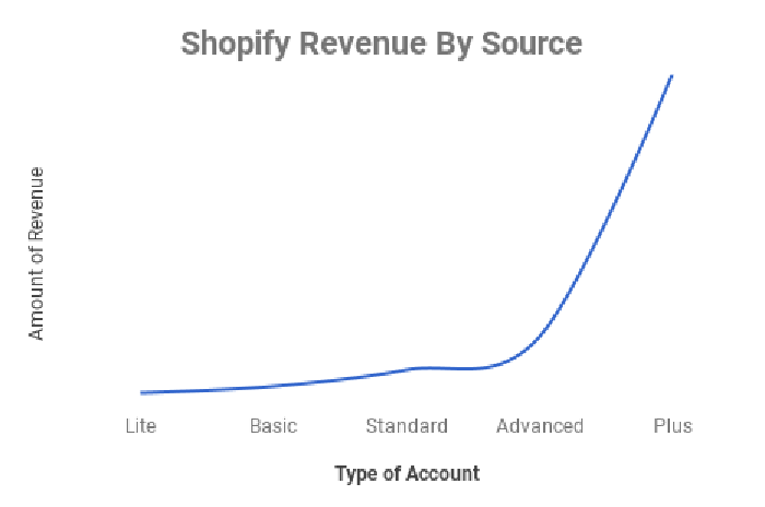 Chart showing hypothetical Shopify revenue by source