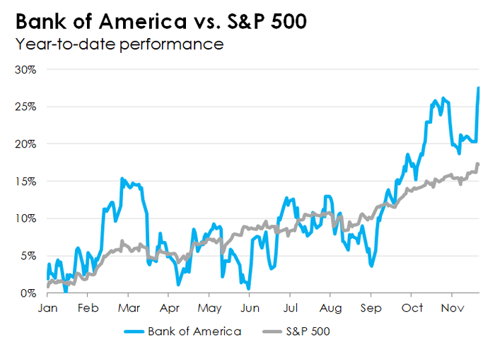 Line chart comparing Bank of America's performance this year to the S&P 500.