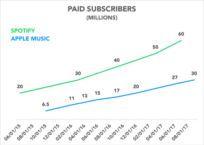 Chart showing Apple Music and Spotify paid subscribers over time