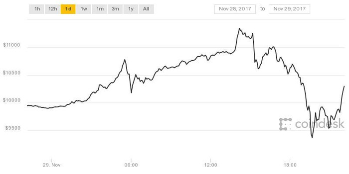 An intraday chart of bitcoin prices.