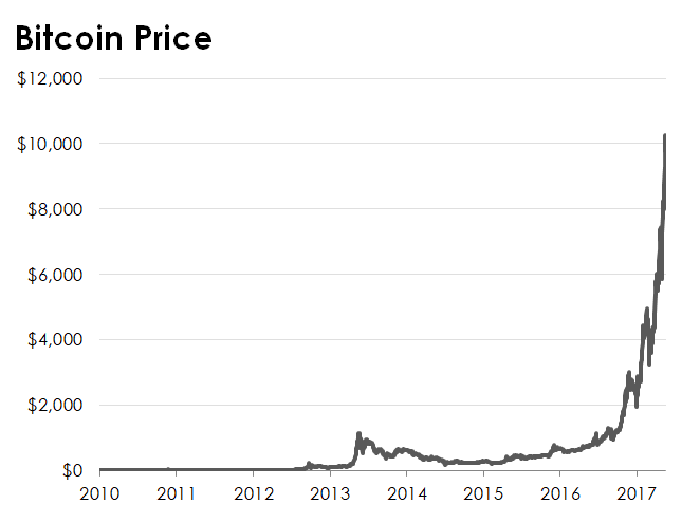 Chart of bitcoin's price since 2009.