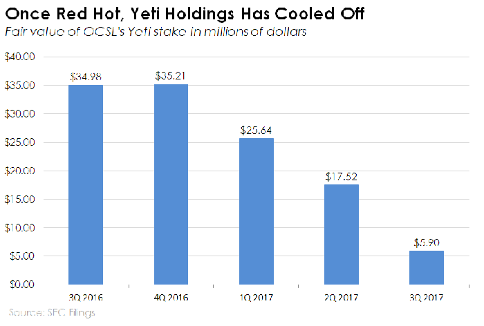 Bar chart showing Yeti Holdings declining fair value mark.