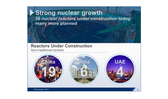 A graphic showing that 19 nuclear reactors are being built in China, 6 in India, and 4 in the UAE