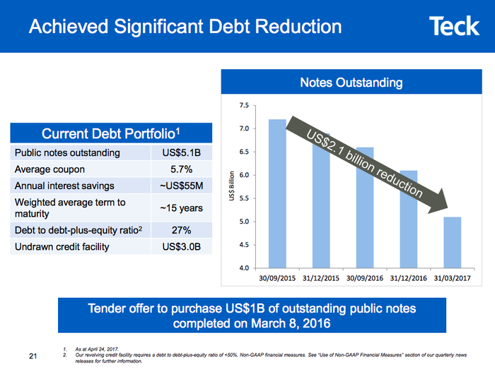 A graphic with a bar chart showing Teck's debt falling by $2.1 billion