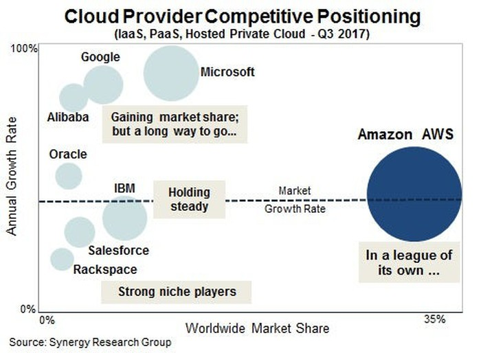 Chart with bubbles of various sizes positioned to show cloud computing market leaders.