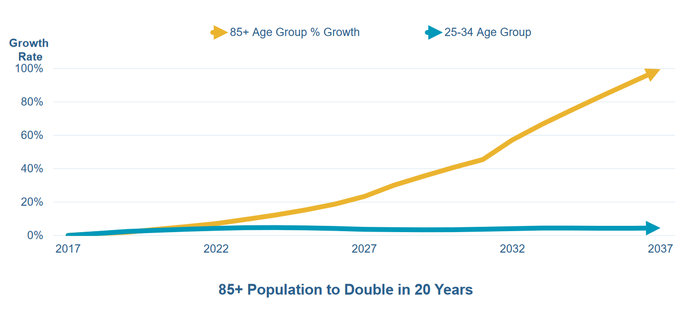 Chart of projected growth in the elderly U.S. population.